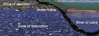Water Table Diagram