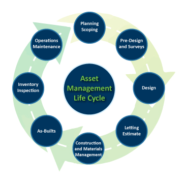 Asset management is a systematic and strategic approach to better decision making, as shown in this graphic.