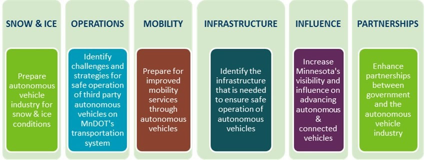 Project goals for snow and ice, operations, mobility, infrastructure, influence and partnerships