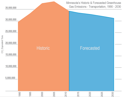 historic and forecasted emissions in Minnesota. emissions are projected to decline gradually into the future.