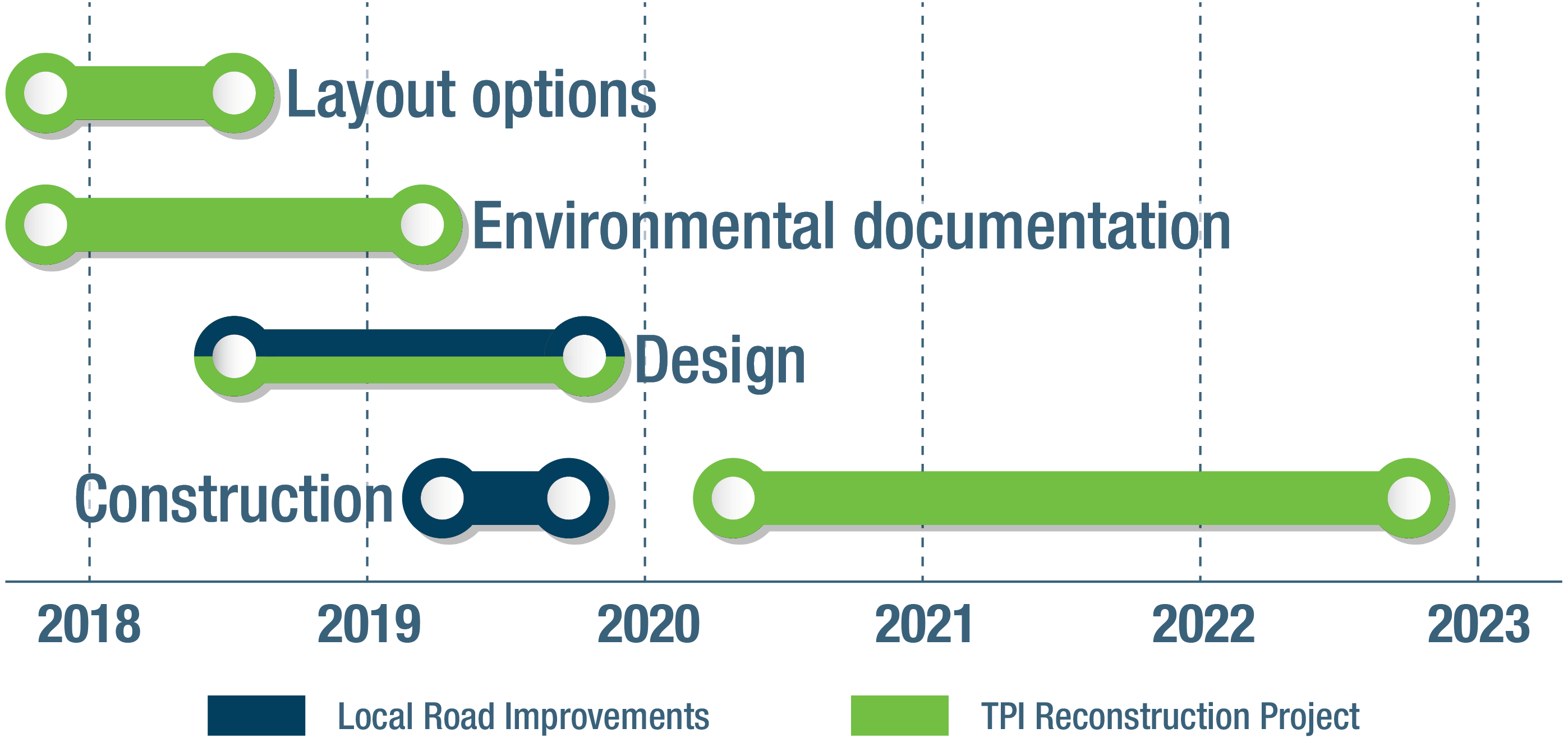 Chart outlinging the relative timeline of the project, with layout options happening in 2018-19, environmental documentation happening from 2018 until mid-2019, design happening from mid-2018 to 2020, and construction happening from mid 2020 until the end of 2023.