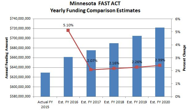 FAST Act Yearly Funding Comparison Estimates
