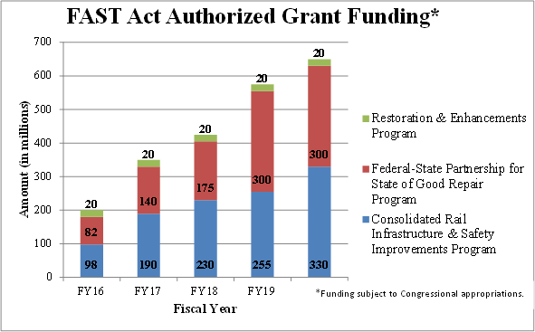 A bar graph showing the portions of grant funding that the FAST Act authorizes for rail.