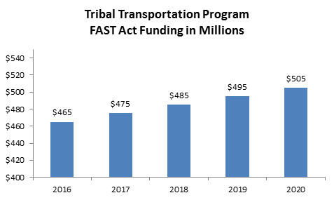Bar graph of FAST Act funding in millions for tribal transportation program, from 2016 through 2020.