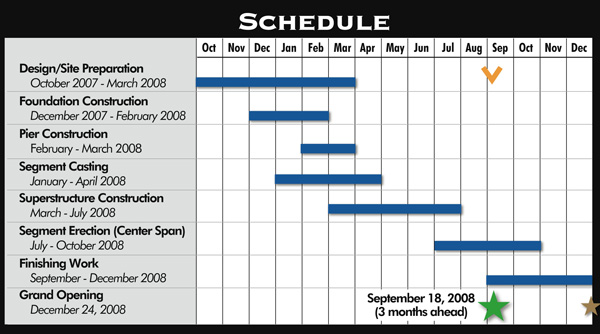timeline of bridge construction