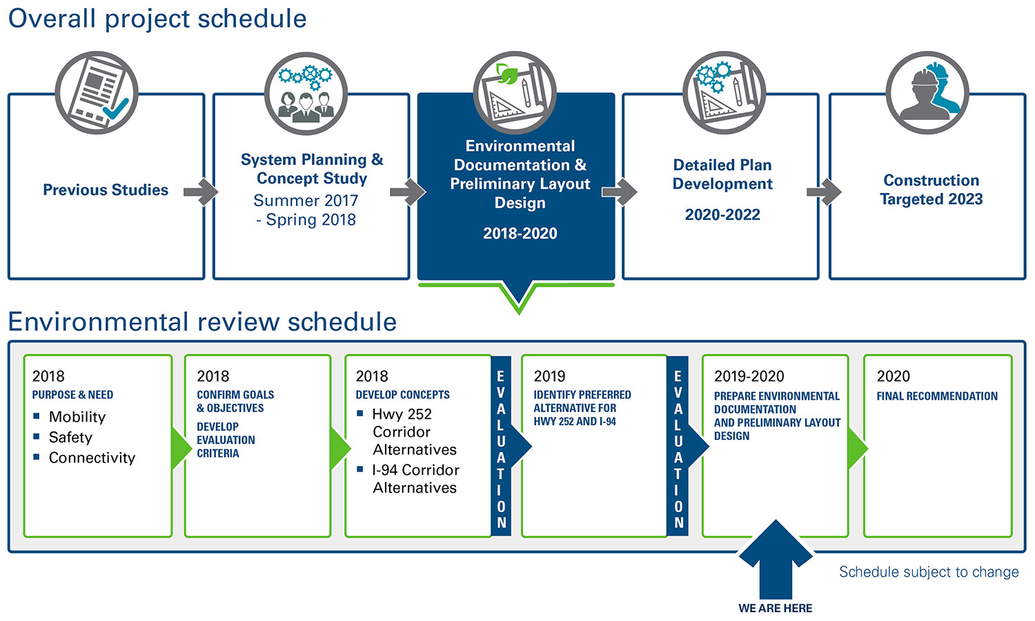 Highway 252/I-94 project schedule. Overall project schedule includes: Previous studies, system planning and concept study from summer 2017 to spring 2018, environmental documentation and preliminary layout design from 2018 to 2020, detailed plan development from 2020 to 2022 and construction targeted 2023. Environmental review schedule includes: purpose and need (mobility, safety and connectivity), confirm goals and objectives, develop evaluation criteria and develop concepts (Highway 252 corridor alternatives and I-94 corridor alternatives) in 2018. Identify preferred alternative for highway 252 and I-94 in 2019. Prepare environmental documentation and preliminary layout design from 2019 to 2020 and final recommendation in 2020.