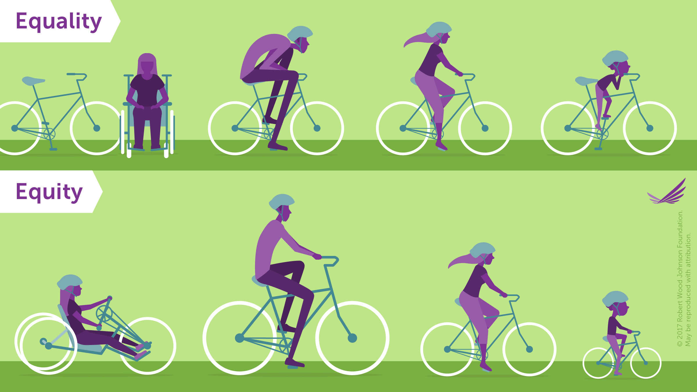 Equality versus Equity image showing people on bicycles