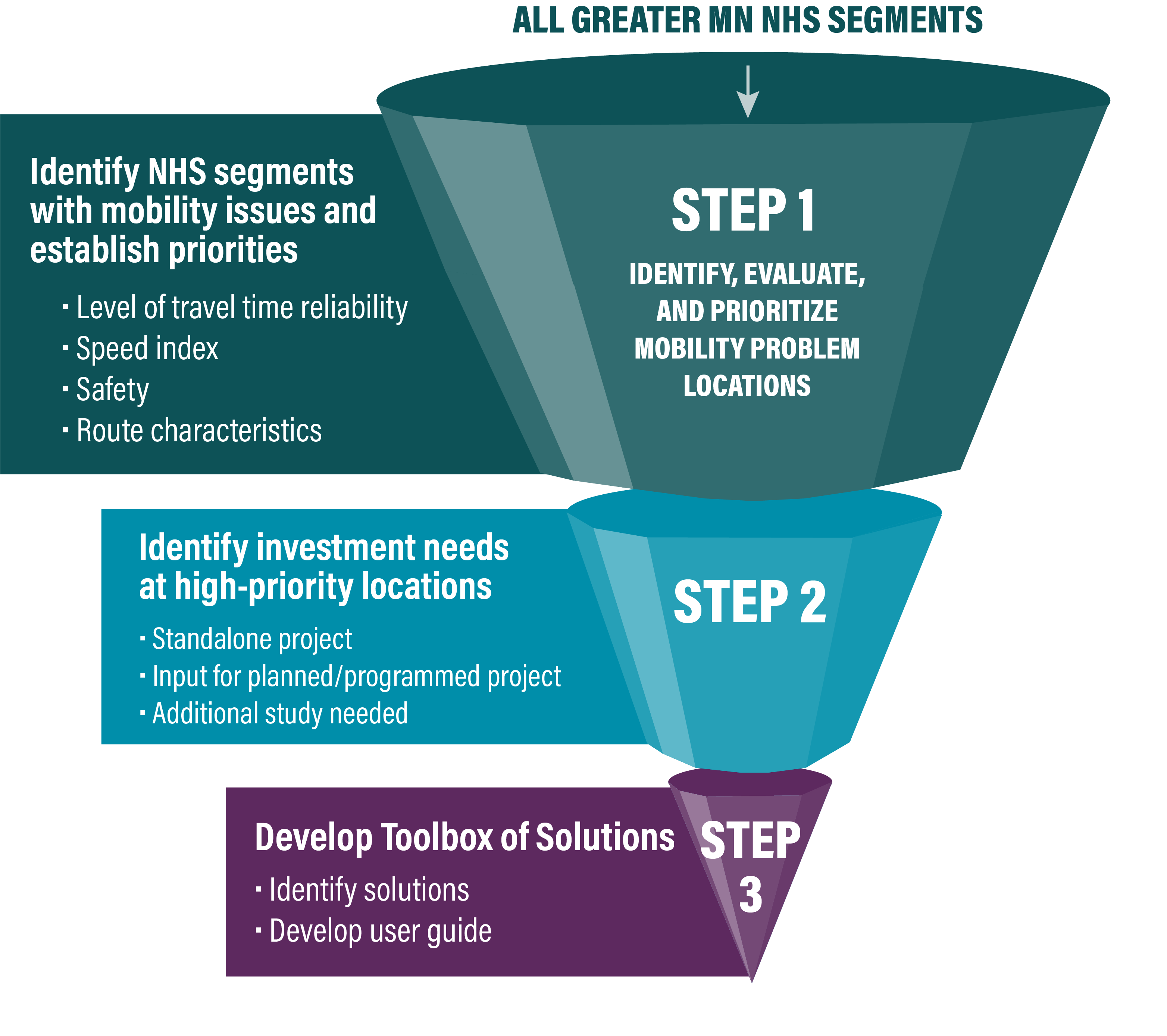 Graphic of three funnels. The largest funnel, on the top, represents identifying and evaluating mobility problem locations. The second, smaller funner, underneath the first, represents identifying investment needs at high-priority locations. Finally, the third and smallest funnel represents developing a toolbox of solutions.