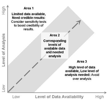 relationship between levels of data and analysis