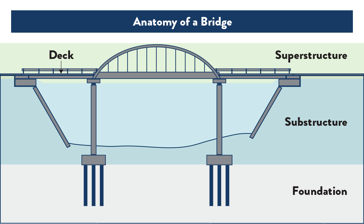 what is the superstructure of a bridge