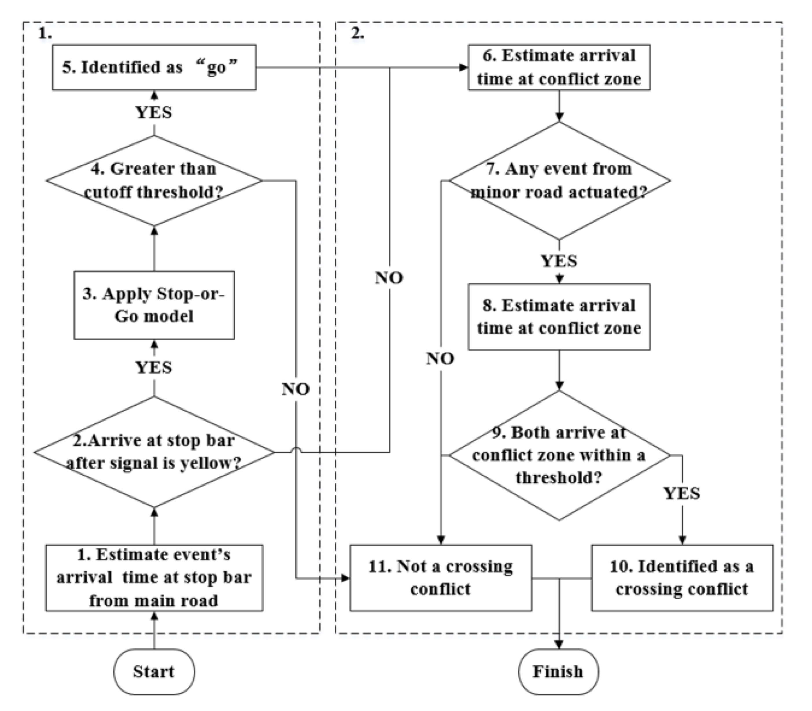 Estimation of Crossing Conflict at Signalized Intersection Using ...