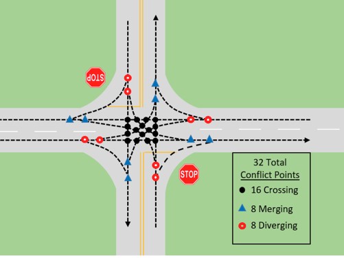 Illustration showing 32 total  conflict points at a two-way stop intersection.