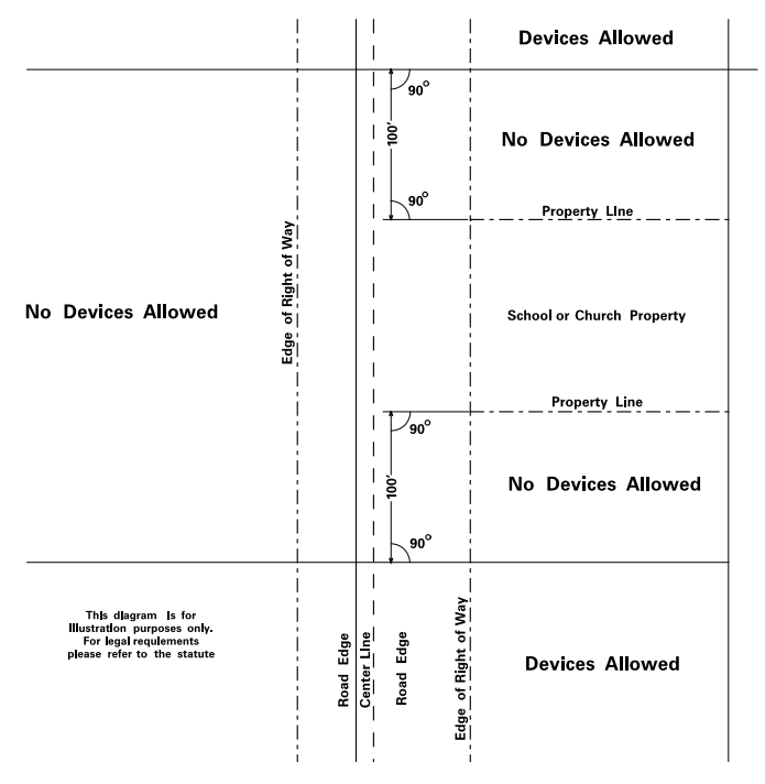 Diagram depicting restriction of advertising devices in unzoned commercial or industrial areas in Minnesota Statute Section 173.02 Subdivision 24