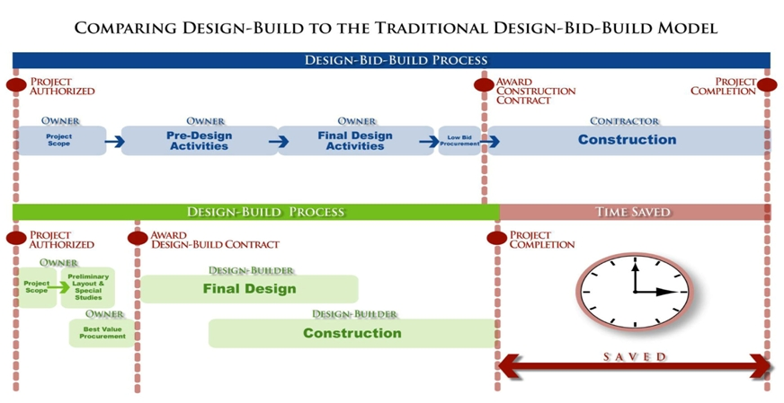 design and build procurement method State, a design-build method to augment the traditional methods in delivering the  this design-build procurement process report builds on the information.