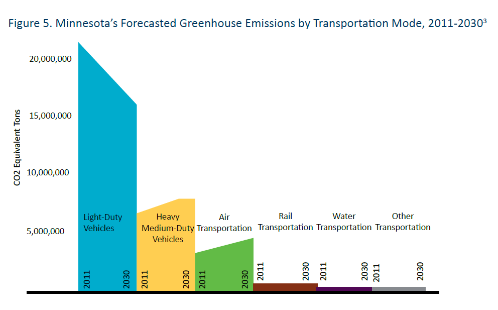 Graph showing increasing ghg emissions from light-duty vehicles in Minnesota