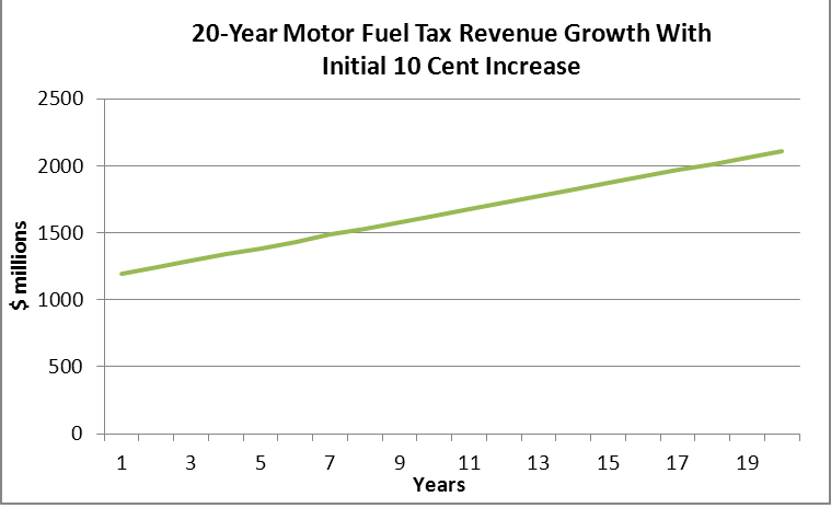 Motor fuel tax revenue growth with initial 10 cent increase