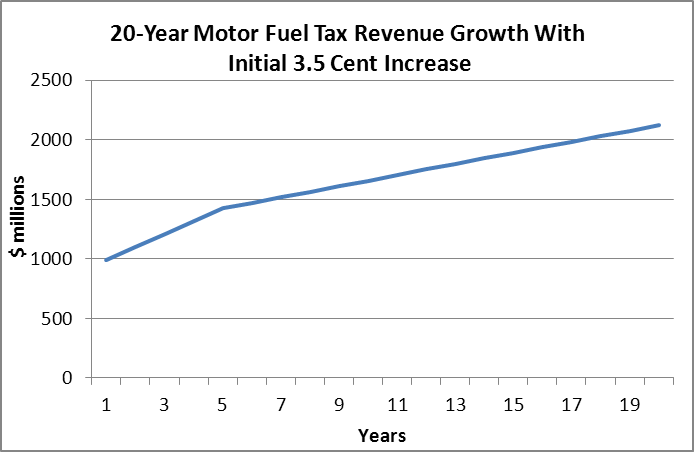 20 year motor fuel tax revenue growth with initial 3.5 cent increase
