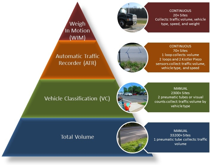 traffic data collection hierarchy graphic