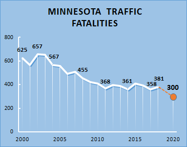 graph of traffic fatalities from 2000 to 2020