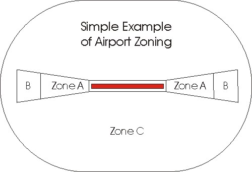 aviation: minnesota department of transportation