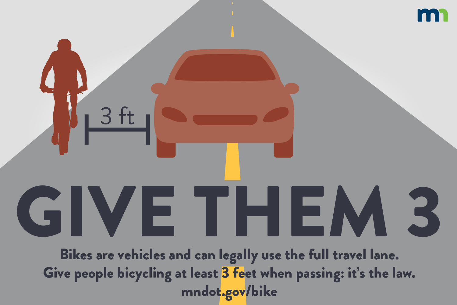 Give them 3: Bikes are vehicles and can legally use the full travel lane. People driving should give people bicycling at least three feet when passing. It is Minnesota law.
