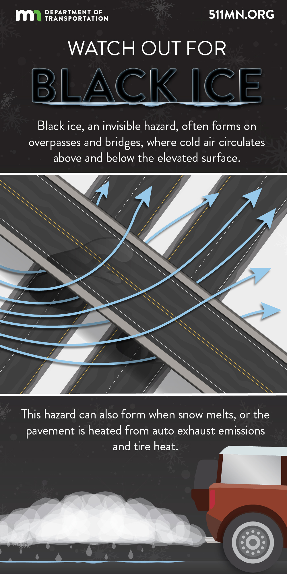 Black ice, an invisible hazard, often forms on overpasses and bridges, where cold air circulates above and below the elevated surface. This hazard can also form when snow melts, or the pavement is heated from auto exhaust emissions and tire heat.