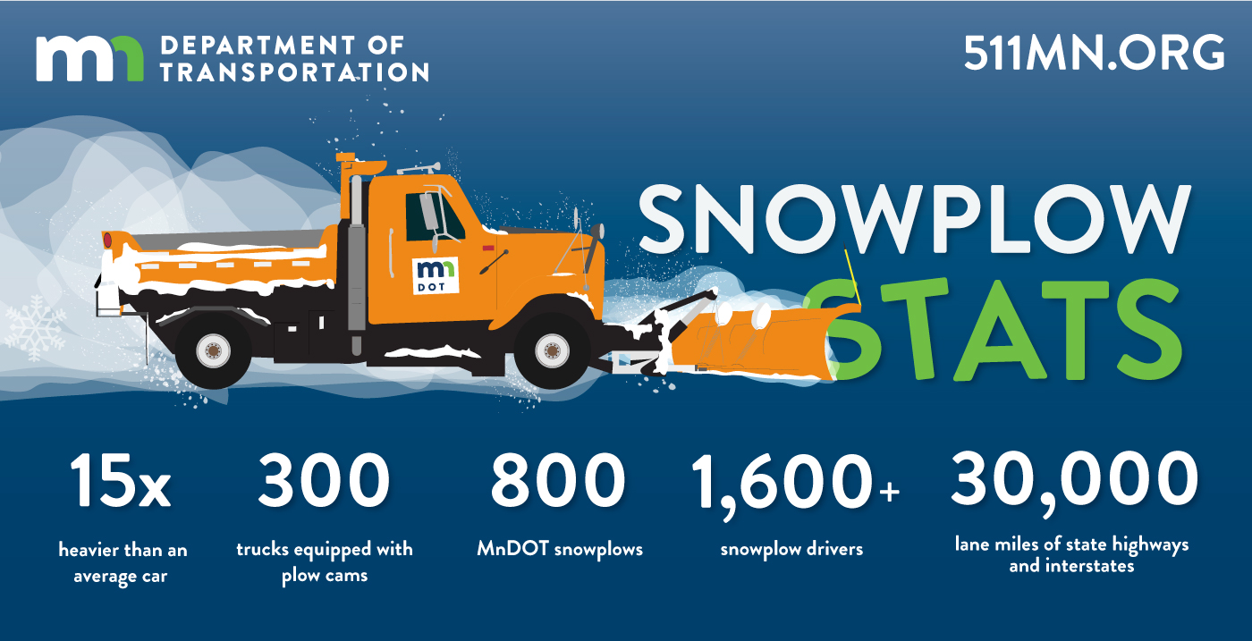 Some snowplow stats: 15 times heavier than the average car; 275 trucks equipped with plow cams; 800 MnDOT snowplows; 1,800 snowplow drivers; and 30,000 lane mile of state highways and interstates