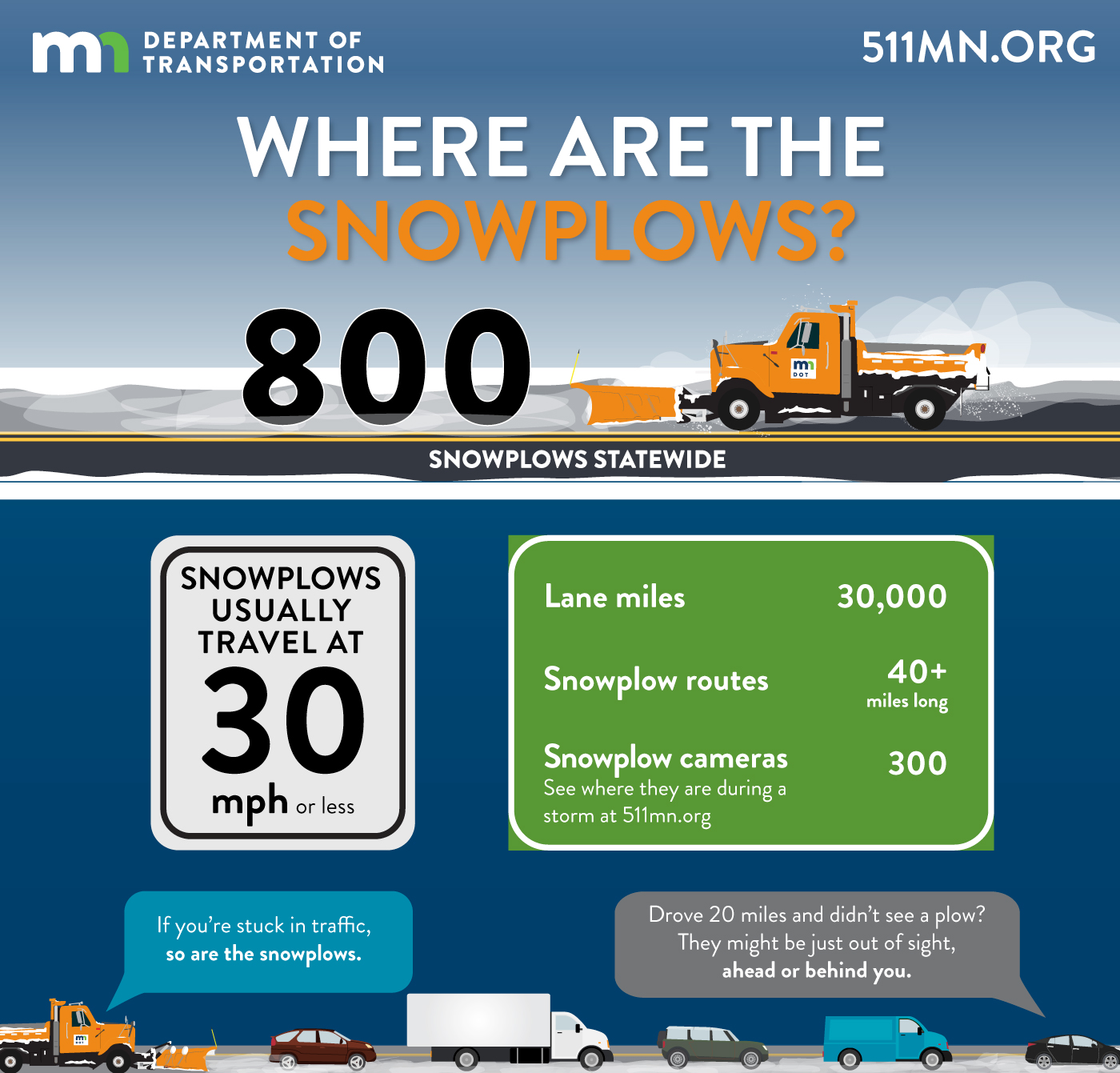 If you are stuck in traffic or drove 20 miles and didn't see a snowplow, remember snowplows may be just out of site, ahead or behind you