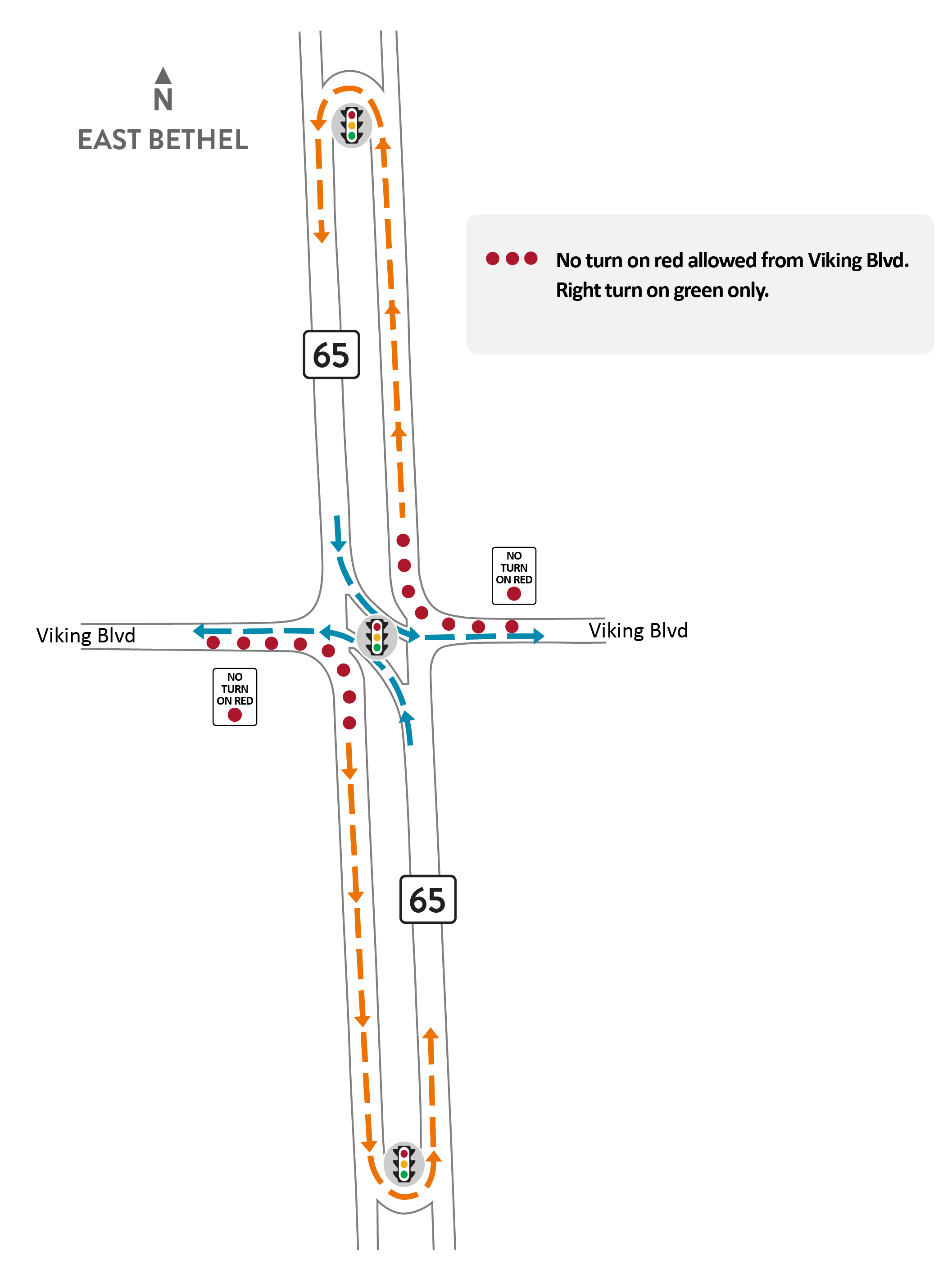 We see a reduced conflict intersection, or J-turn intersection, at highway 65 and Viking Boulevard with no right turn on red light from Viking Boulevard to highway 65.
