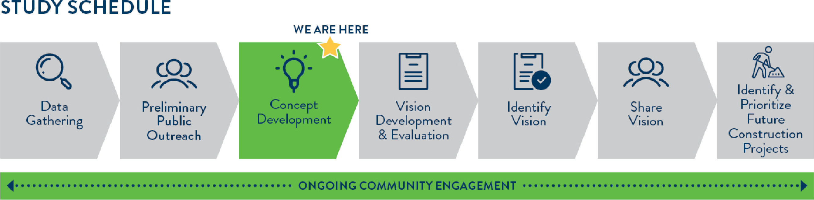 This study is in the concept development phase. The next phases are vision development and evaluation; identifying the vision; sharing the vision; and identifying and prioritizing future construction projects. Throughout the study, the study team will be engaging the community for input and feedback.