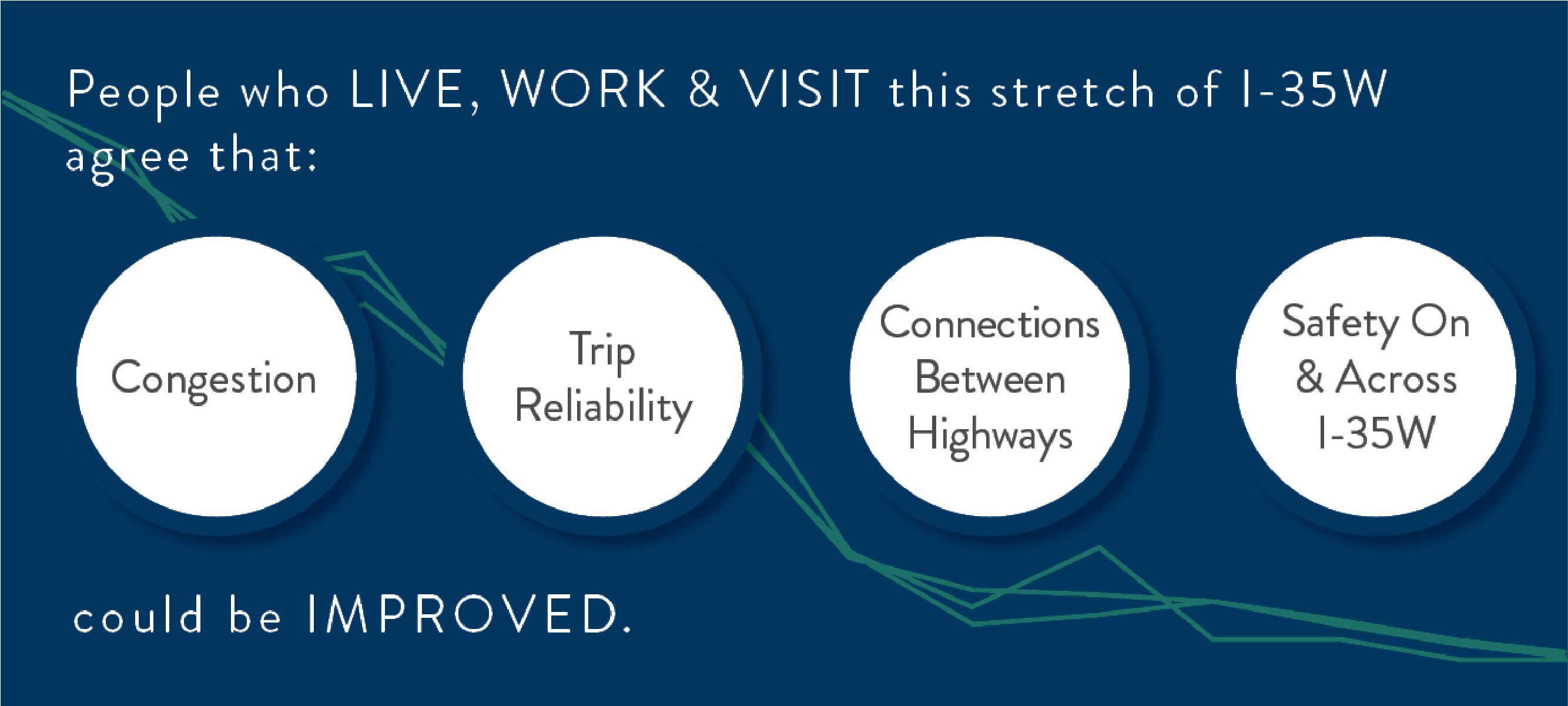 People who live, work and visit this stretch of I-35W agree that congestion, trip reliability, connections between highways, and safety on and across I-35W could be improved.