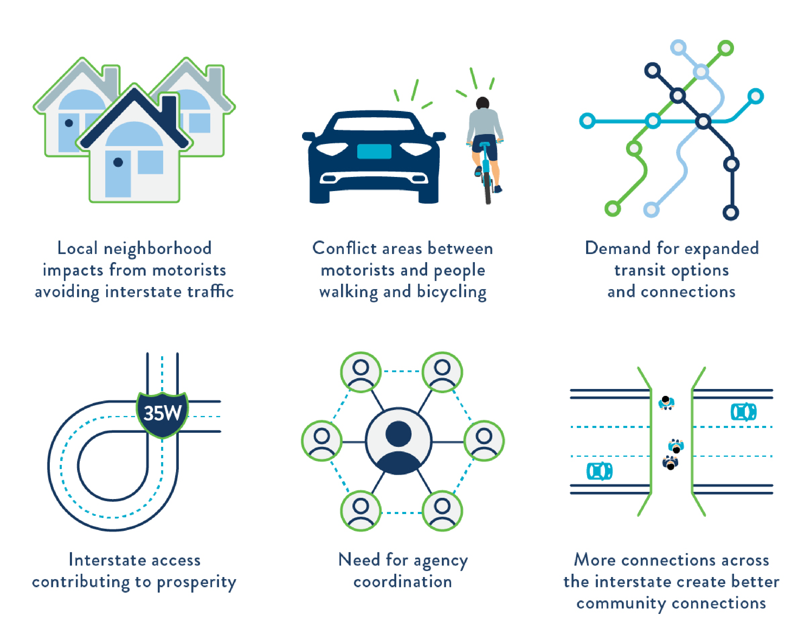 Local neighborhood impacts from motorists avoiding interstate traffic; conflict areas between motorists and people walking and bicycling; demand for expanded transit options and connections; interstate access contributing to prosperity; need for agency coordination; and more connections across the interstate create better community connections.