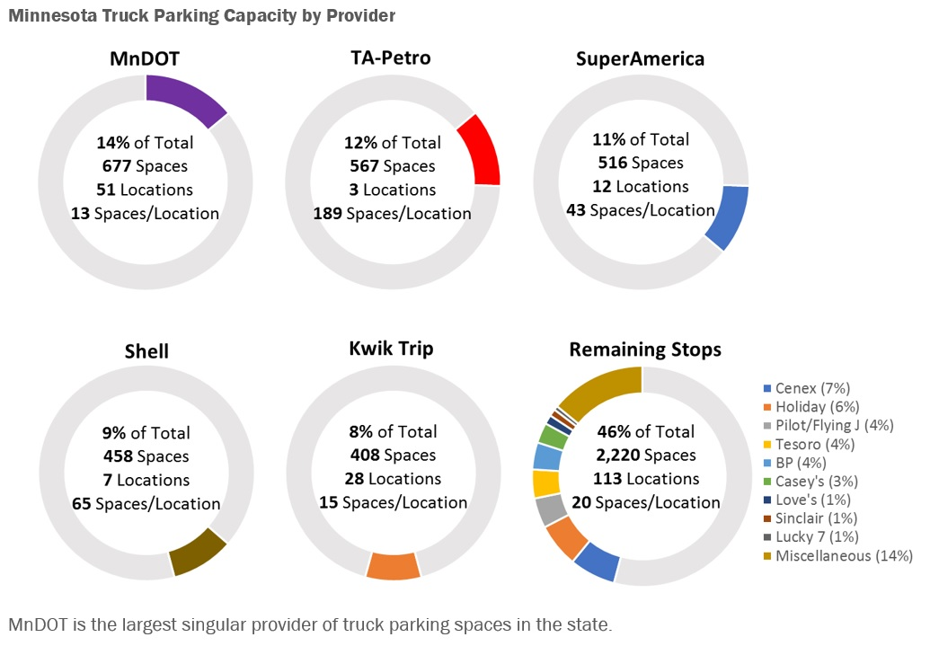 graphic of minnesota truck parking capacity by provider