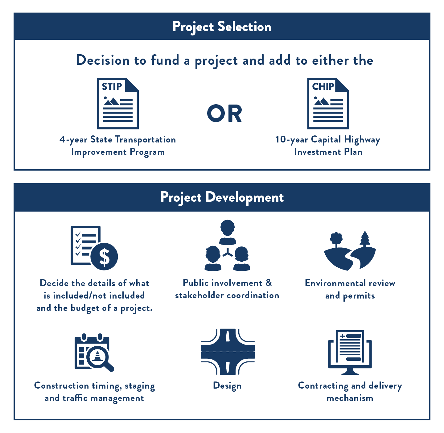 Title: Comparing Project Selection and Development - Description: This chart compares project selection and project development. Project selection is the decision to fund a project and add to the list of planned and programmed projects in either the 4 year State Transportation Improvement Program or the 10 year Capital Highway Investment Plan. Project development includes: process of deciding the details of what is included/not included and the budget of a project, public involvement and stakeholder coordination, environmental review and permits, design, construction timing, staging and traffic management, and contracting and delivery mechanism.