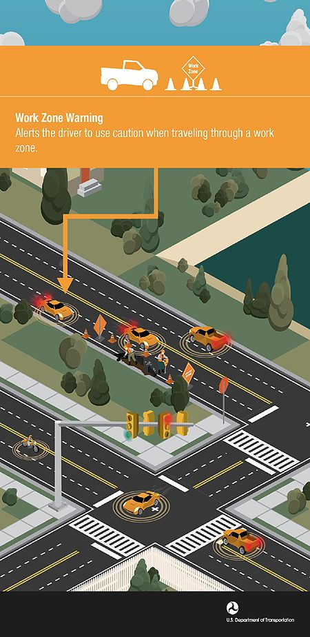 Intelligent transportation system features like work zone warnings may be incorporated in CAVs.