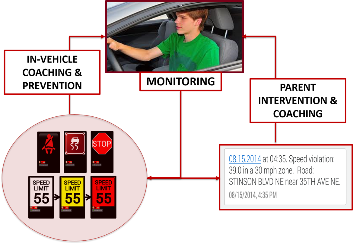 The TDSS alerted smartphone users about speed limits in areas where they were driving and issued warnings about risky behavior, in some cases also notifying parents.