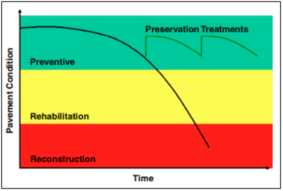 The colored bands, green for Preventative, yellow for Rehabilitative and red for Reconstructive, indicate levels of pavement treatments needed over time. The chart shows that timely preventative treatment keeps pavement in good condition longer.