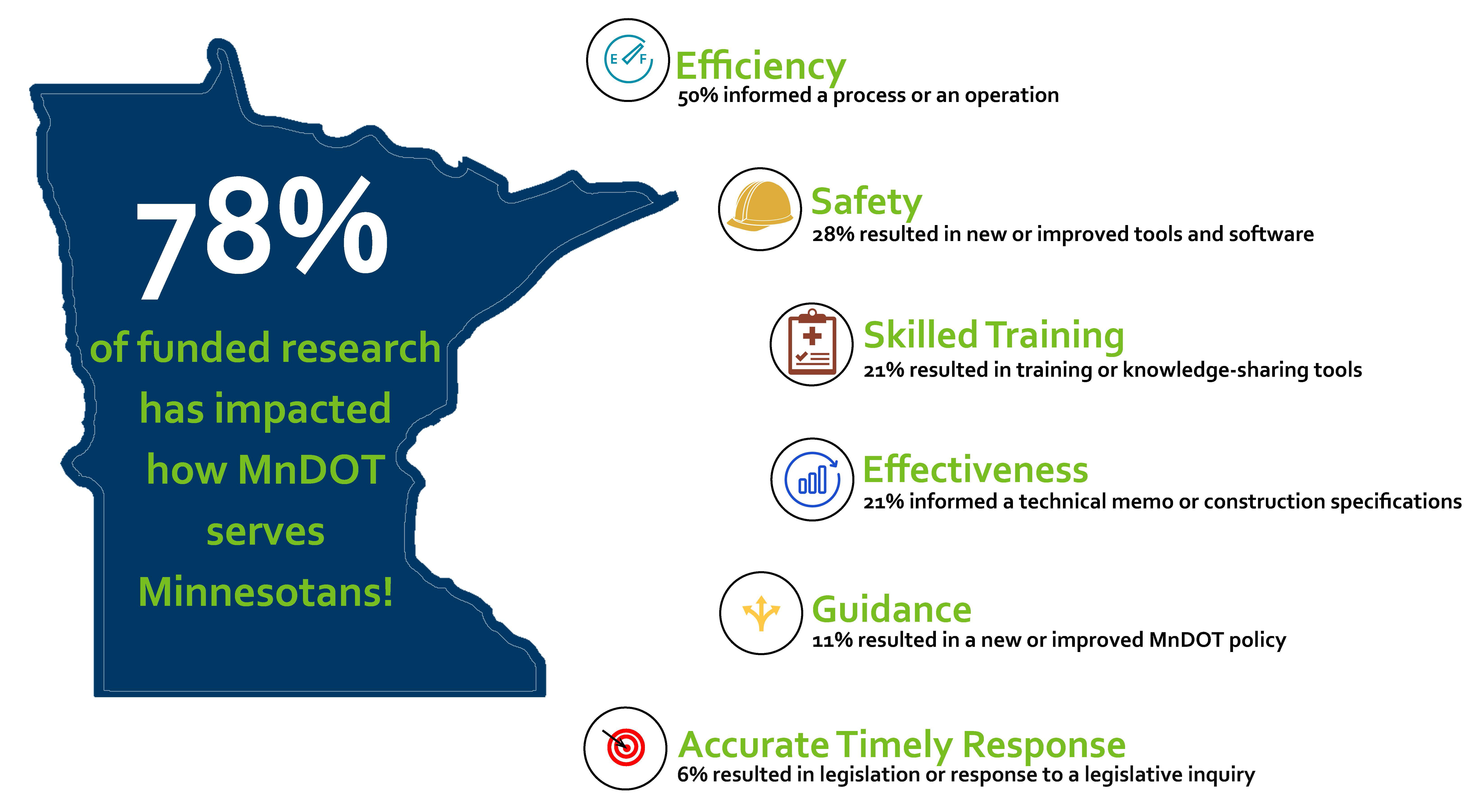 Office of Research & Innovation Research Outcomes. 78% of funded research has impacted how MnDOT serves Minnesotans. 28% resulted in new or improved tools and softward. 22% resultd in training or knowledge-sharing tools. 21% informed a technical memo or construction specifications. 11% resulted in a new or improved MnDOT policy. 6% resulted in legisltation or response to a legislative inquiry.