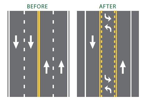 Illustration of the before and after of a 3-lane intersection or road diet.